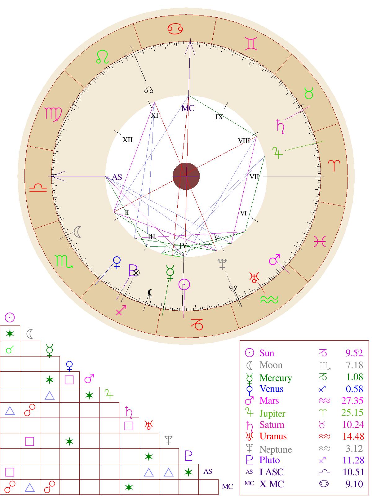 Natal Chart Report