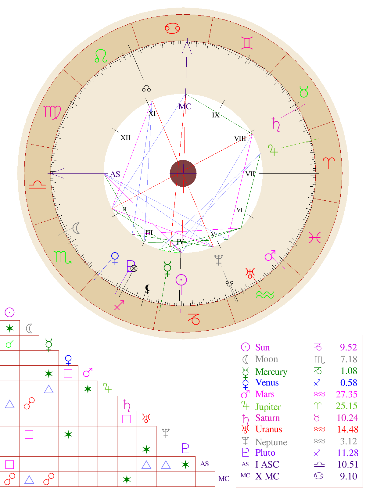 Natal chart report enlarge this chart nvjuhfo Images